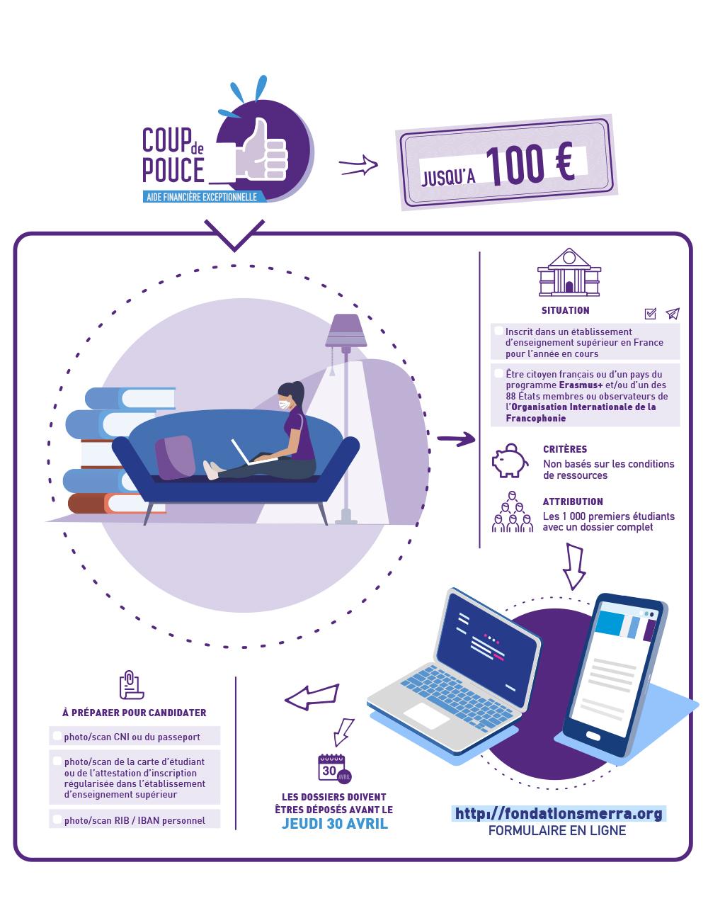 Infographie communication lancement d'un fonds d'aide de crise